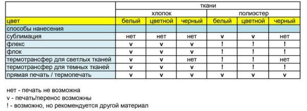 таблица тканей